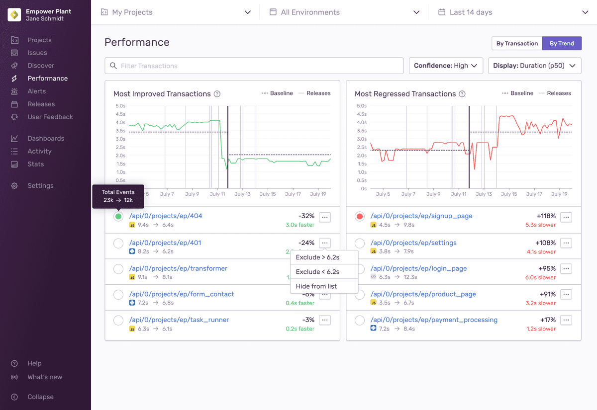 A screenshot of the sentry Performance dashboard. There is a dark purple sidebar to the left that acts as the app's navigation and the Performance link is active. The screen displays two charts side-by-side in separate cards that measure most improved transactions and most regressed transactions. Both are line charts with time on the Y-axis and date on the X-axis. A list of highest and lowest performers are displayed beneath each chart respectively.