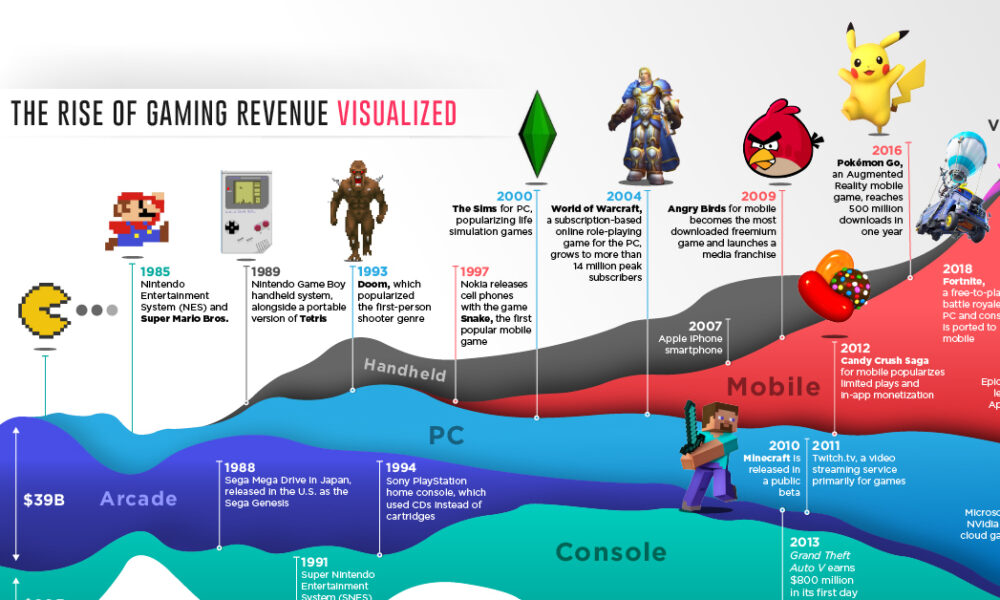 Game-Revenue-Timeline---Shareable-Updated