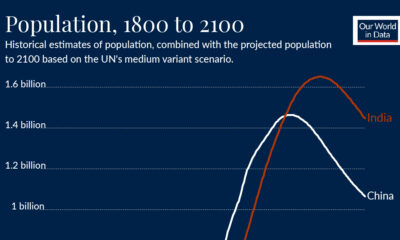The Population Race: A 300-Year Look at China vs. India