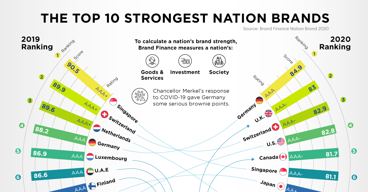Ranked: The Top 10 Strongest Nation Brands