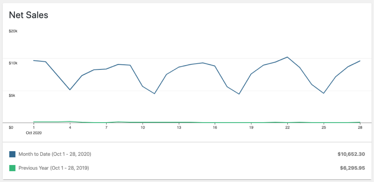 chart showing net sales