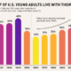 Over Half of U.S. Young Adults Now Live With Their Parents