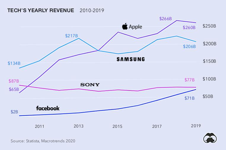 Tech company revenues