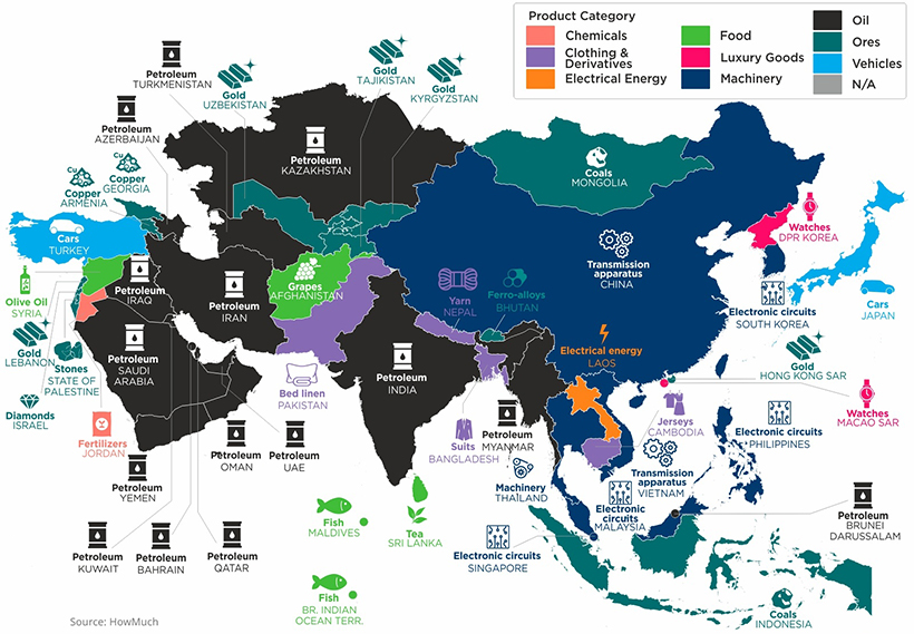 Top Exports Asia