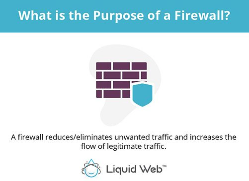 A firewall reduces/eliminates unwanted traffic and increases the flow of legitimate traffic.