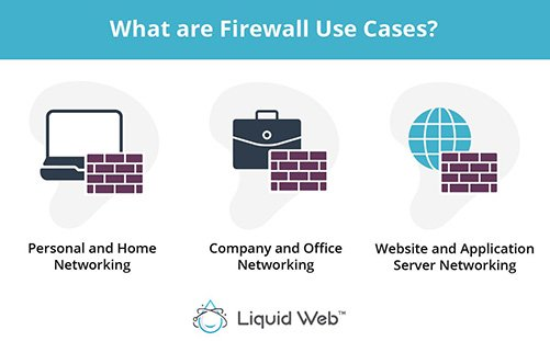 Three common firewall use cases are Personal and Home Networking, Company and Office Networking, and Website and Server Application Networking.