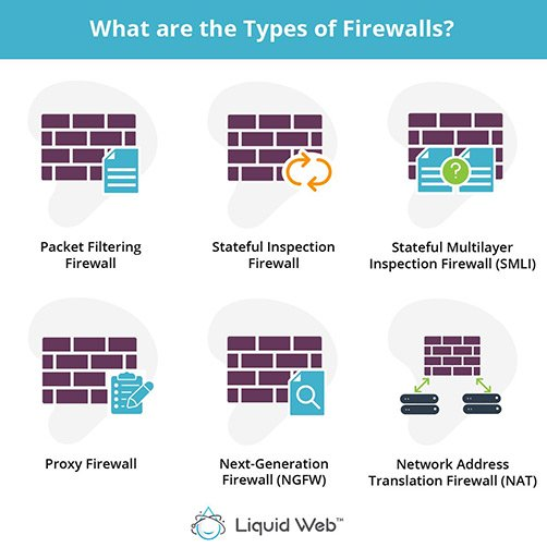There are six types of firewalls: Packet Filtering, Stateful Inspection, Stateful Multilayer Inspection, Prozy, Next Generation, and Network Address Translation.
