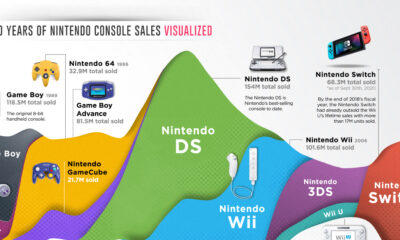 Switch to Success: 20 Years of Nintendo Console Sales