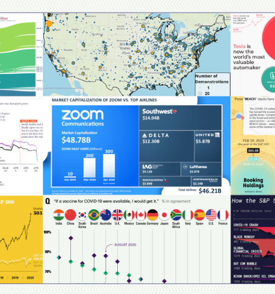 The Year in Review: 2020 in 20 Visualizations
