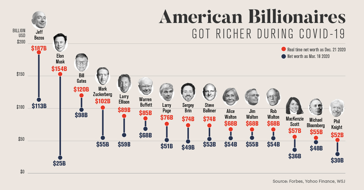 The Rich Got Richer During COVID-19. Here's How American Billionaires Performed