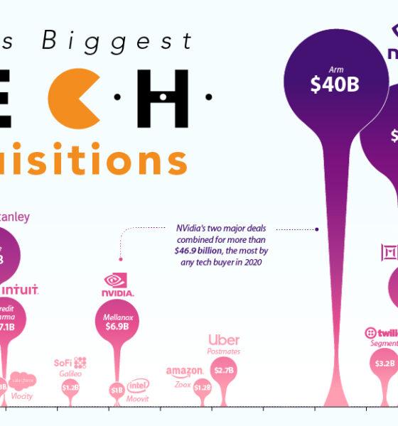 Biggest Tech Mergers 2020