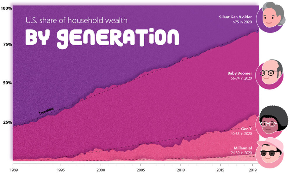 Generational Wealth Shareable