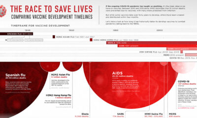 The Race to Save Lives: Comparing Vaccine Development Timelines