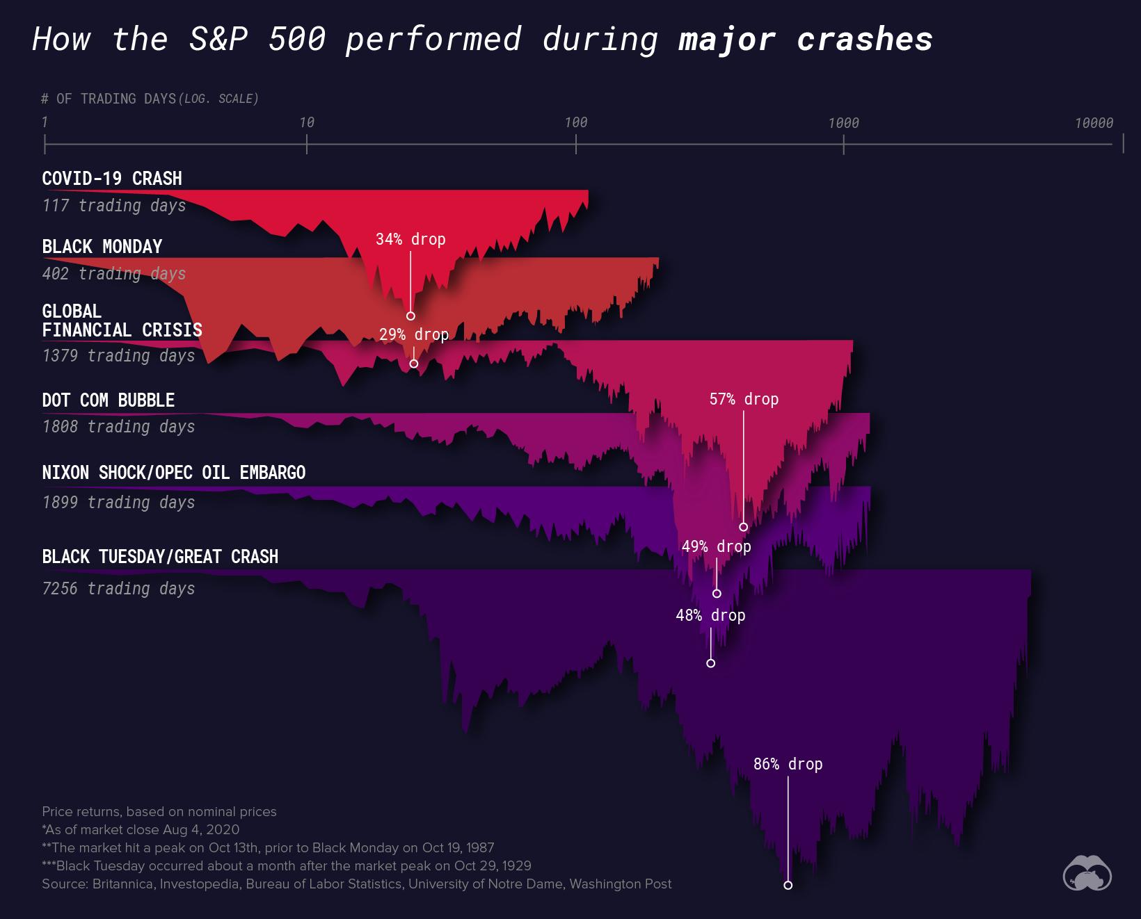 sp500 Market Crashes