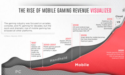 How Big is the Global Mobile Gaming Industry?