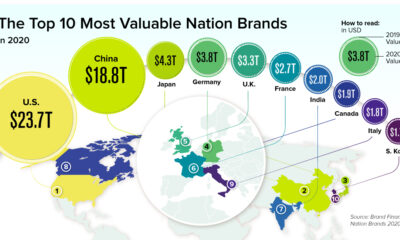 Ranked: The Most Valuable Nation Brands in 2020