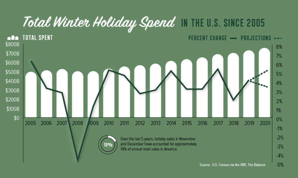 'Tis the Season: U.S. Holiday Spending Projected to Reach All-Time High in 2020