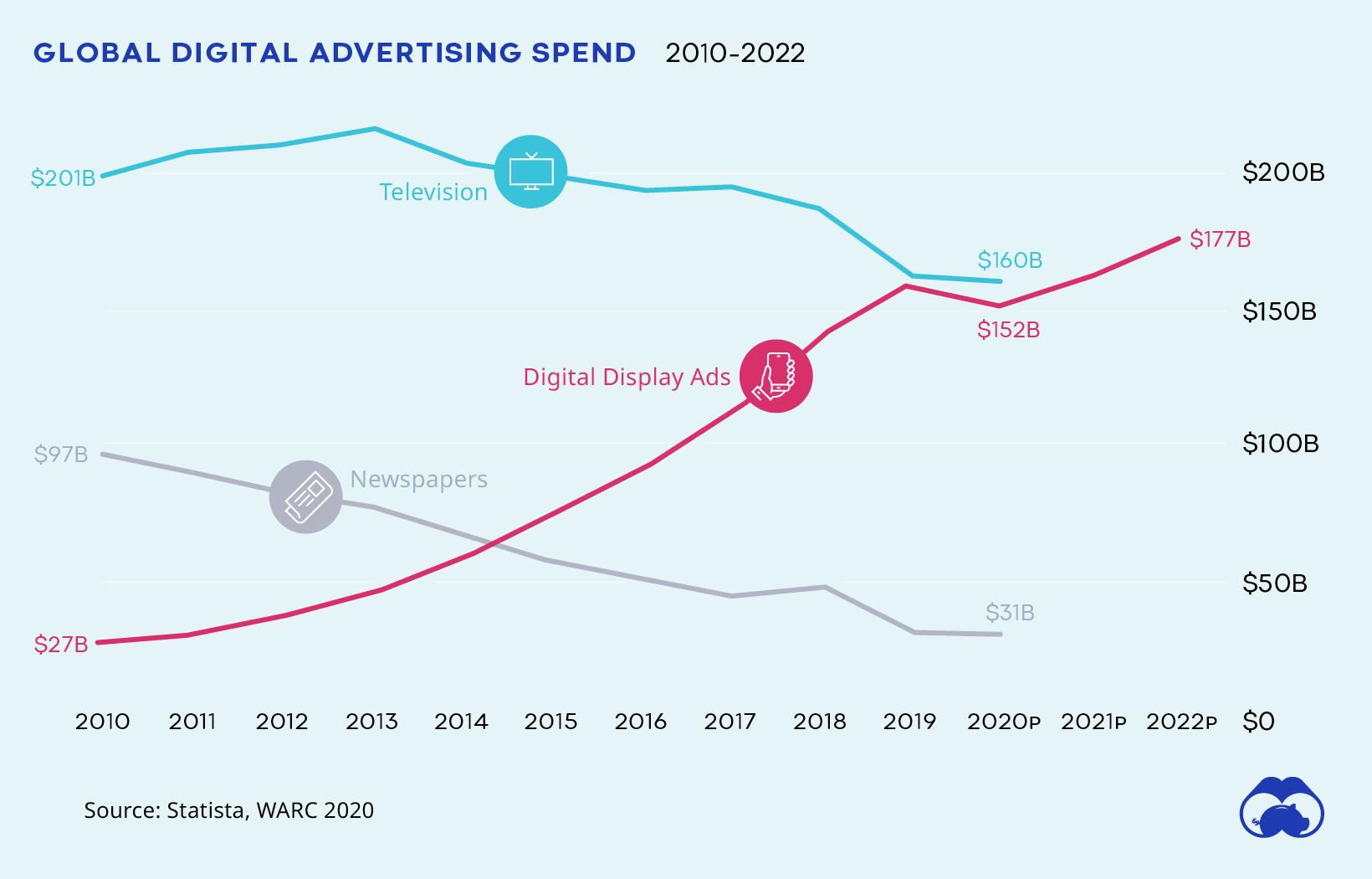 global advertising spend