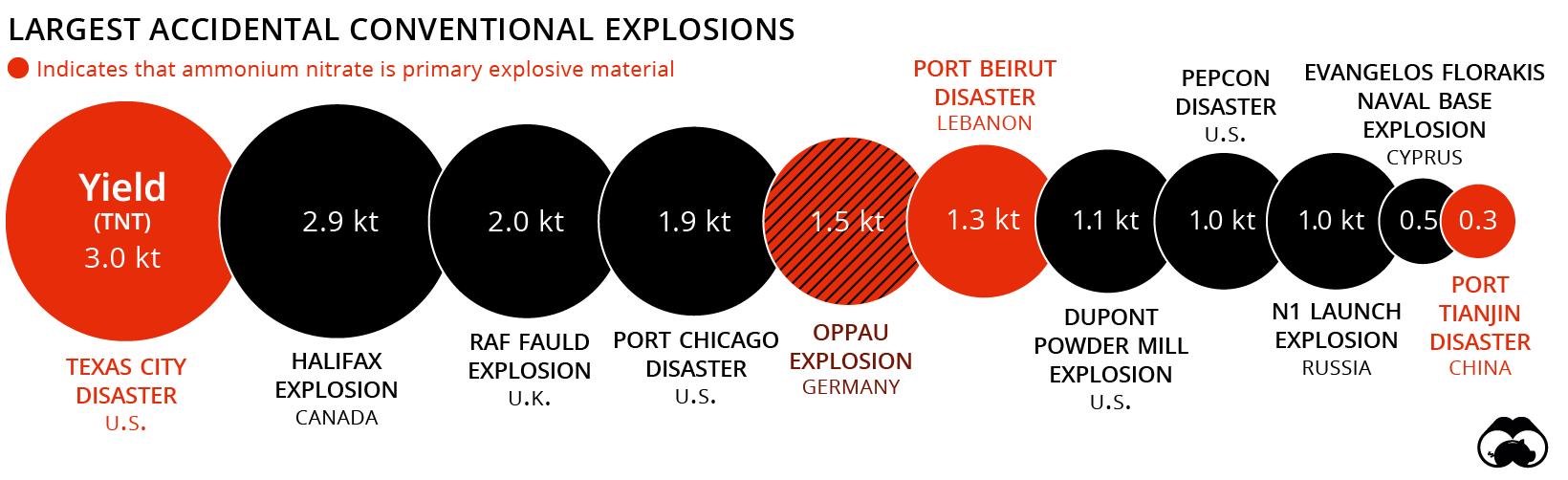 ammonium nitrate explosions