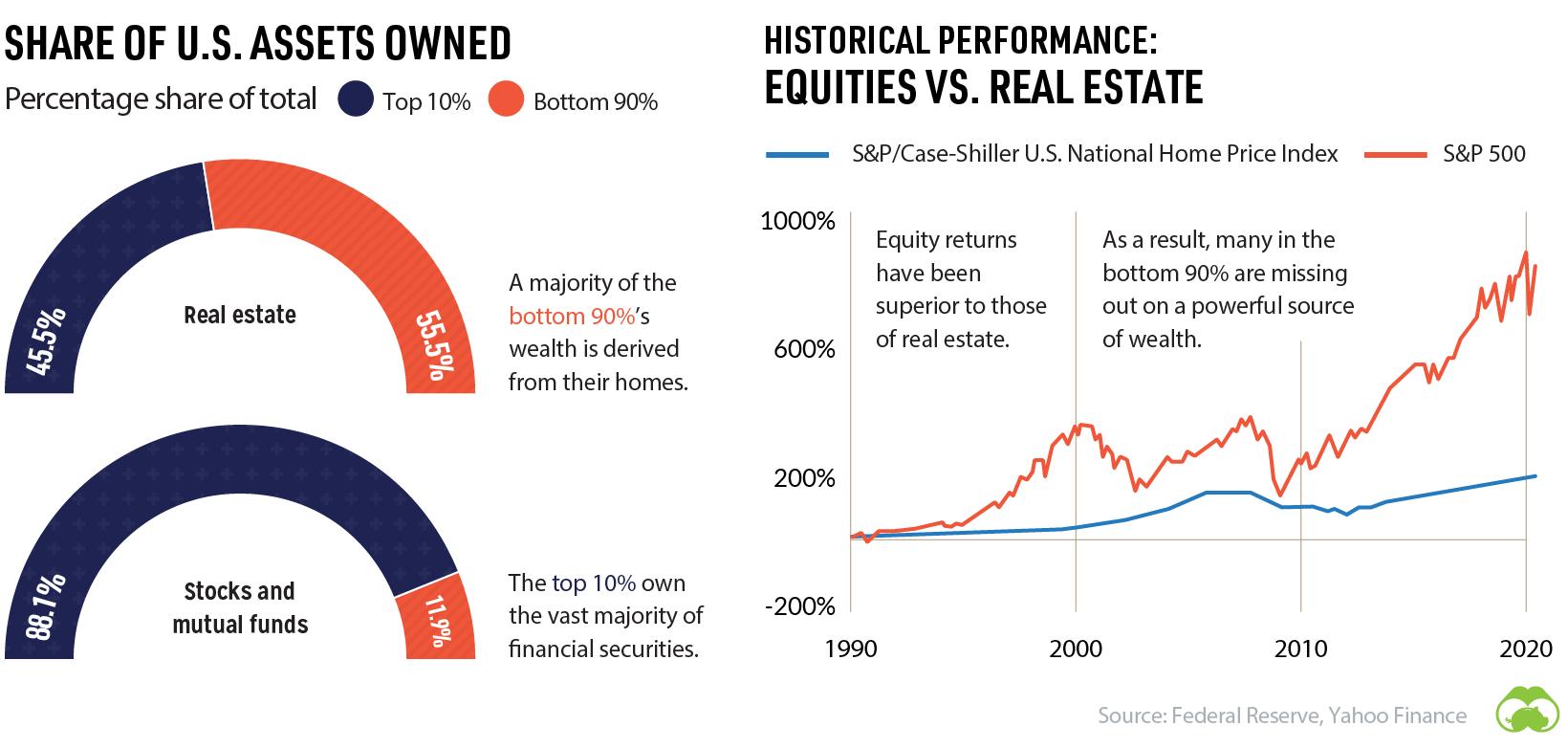 assets vs historical performance