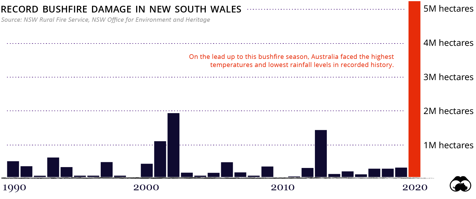 australia nsw bushfire season 2019-2020