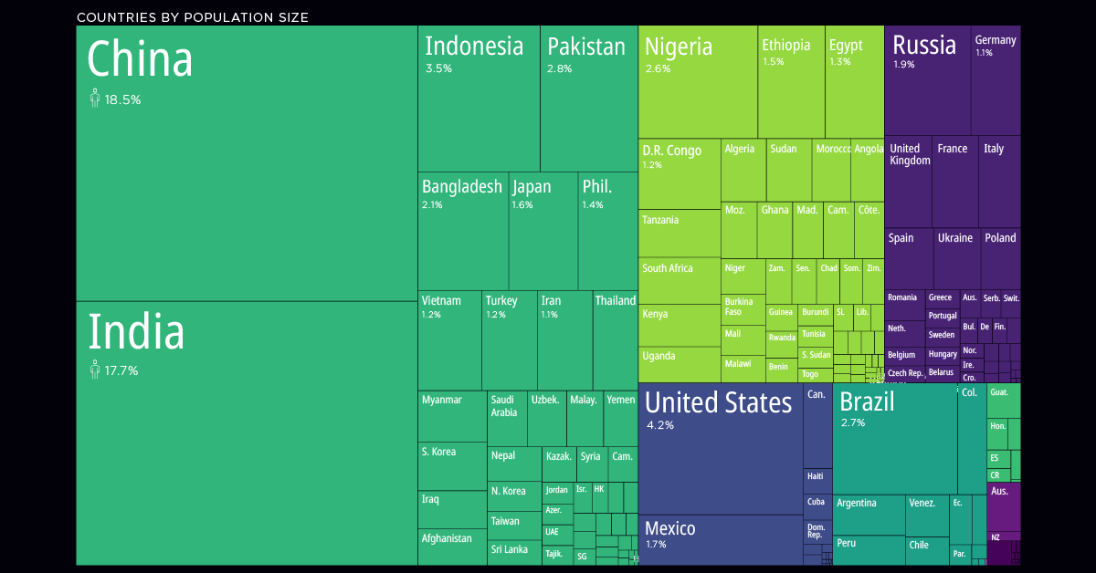 countries by population