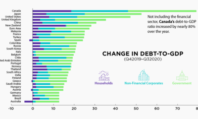debt-to-gdp rise around the world