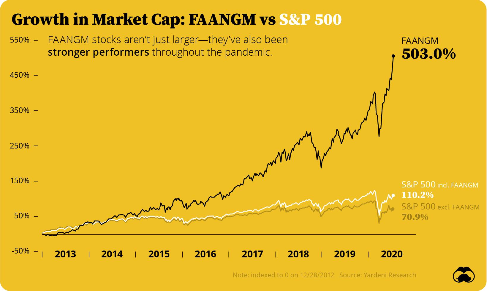 faangm vs sp500