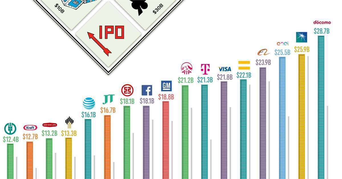 The World's Largest IPOs Adjusted For Inflation