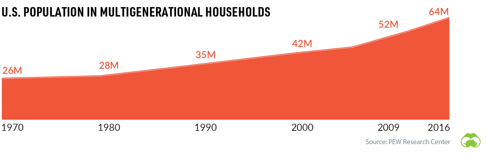 multigenerational households in the us