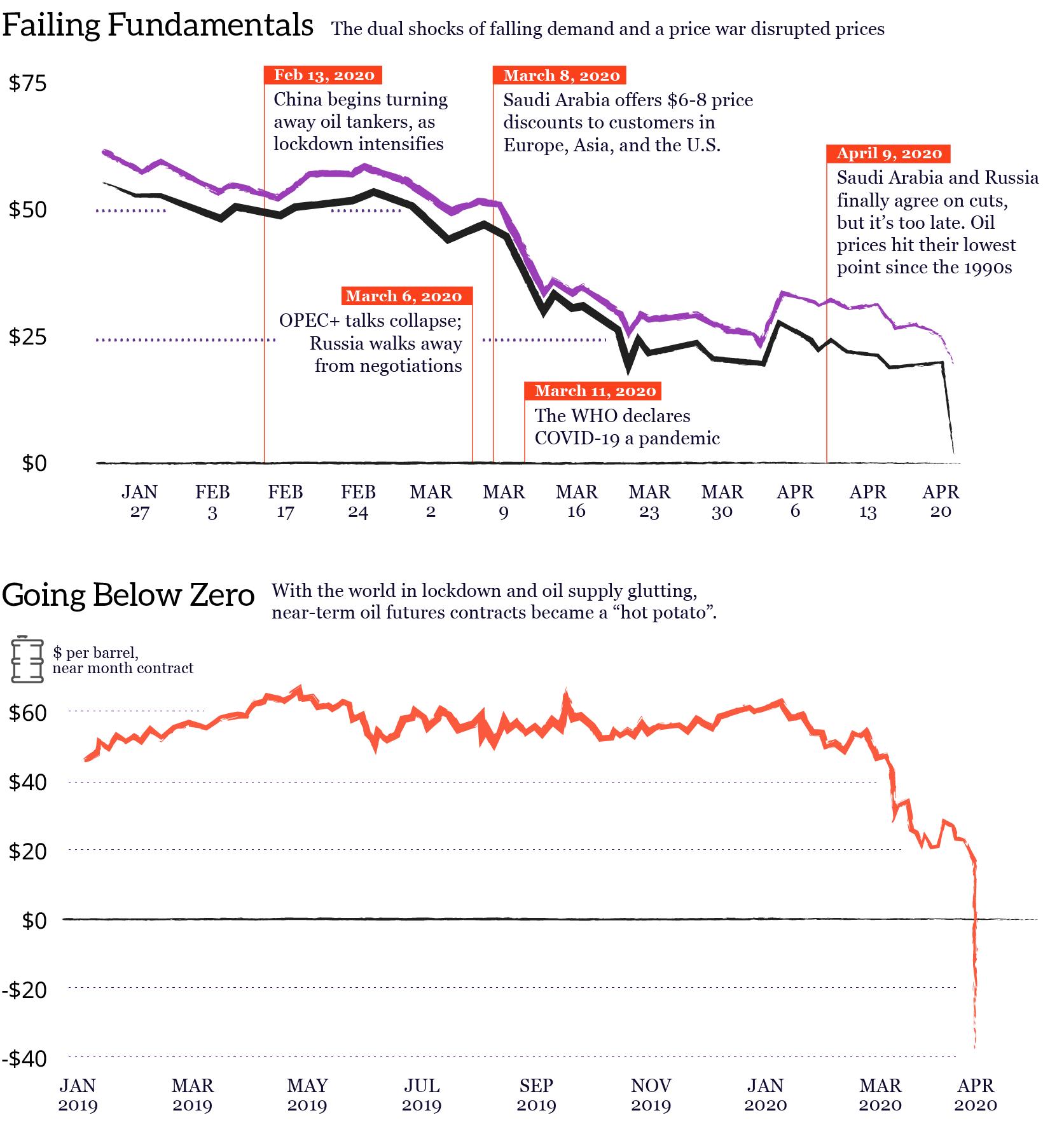 negative oil explainer charts