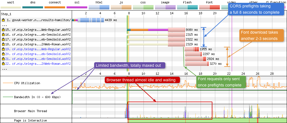 Explanation as to what is happening with the preflights in the waterfall chart.