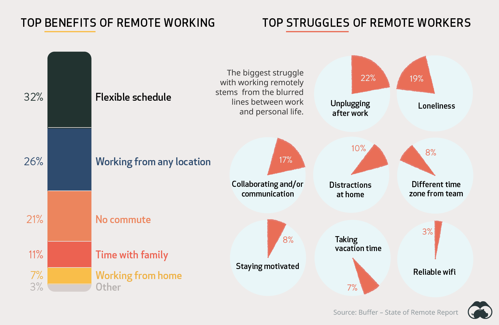 remote working benefits and struggles
