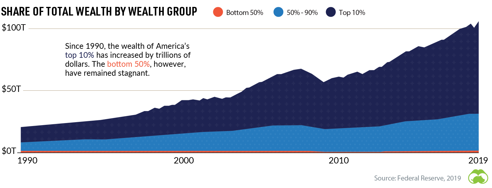 share of total wealth by wealth group