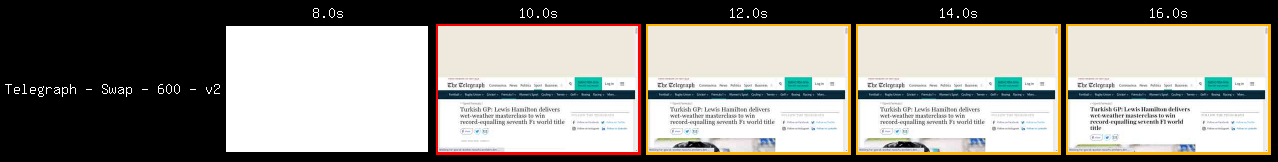 Telegraph article with font-display: swap.