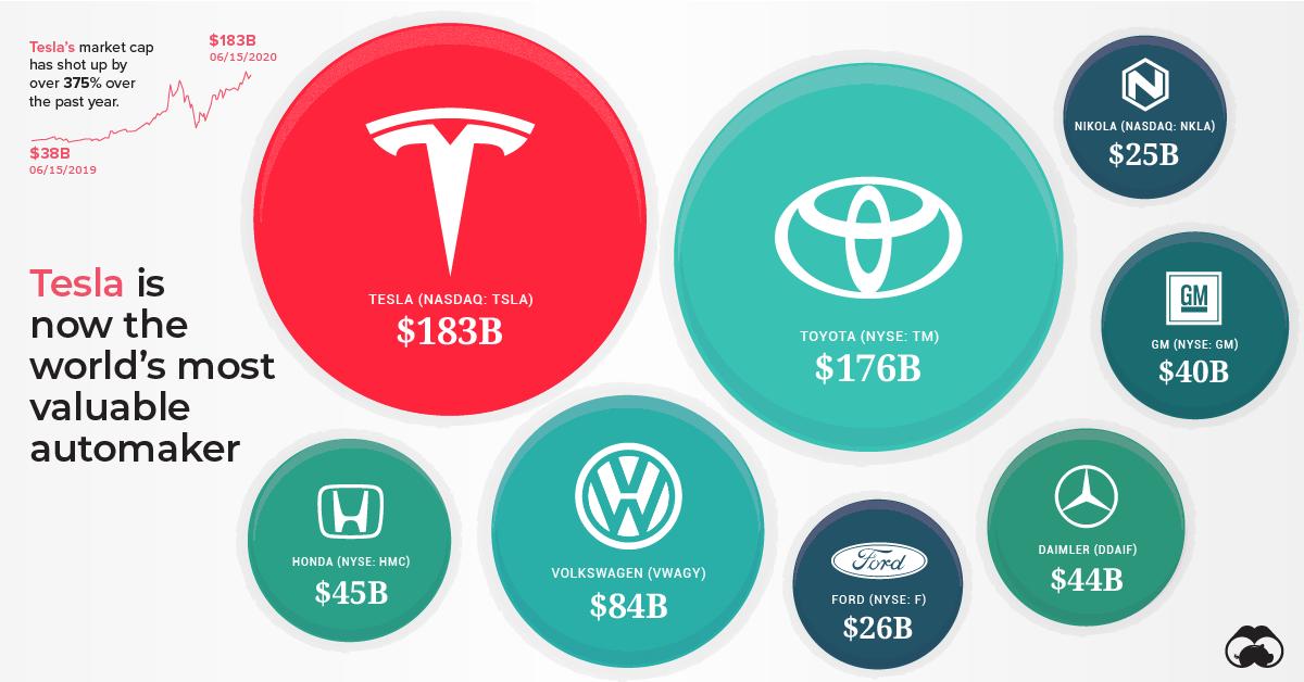 Tesla most valuable automaker