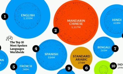 The World's Top 10 Most Spoken Languages