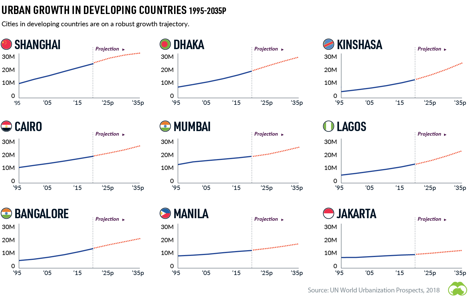 urban growth in developing countries