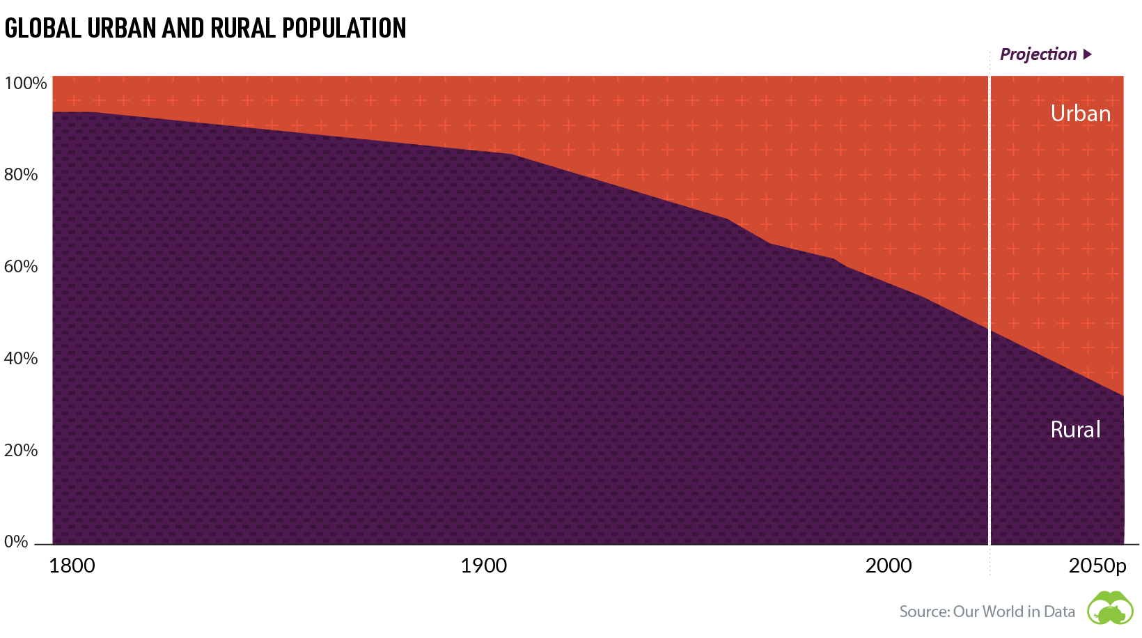 urban vs rural global population