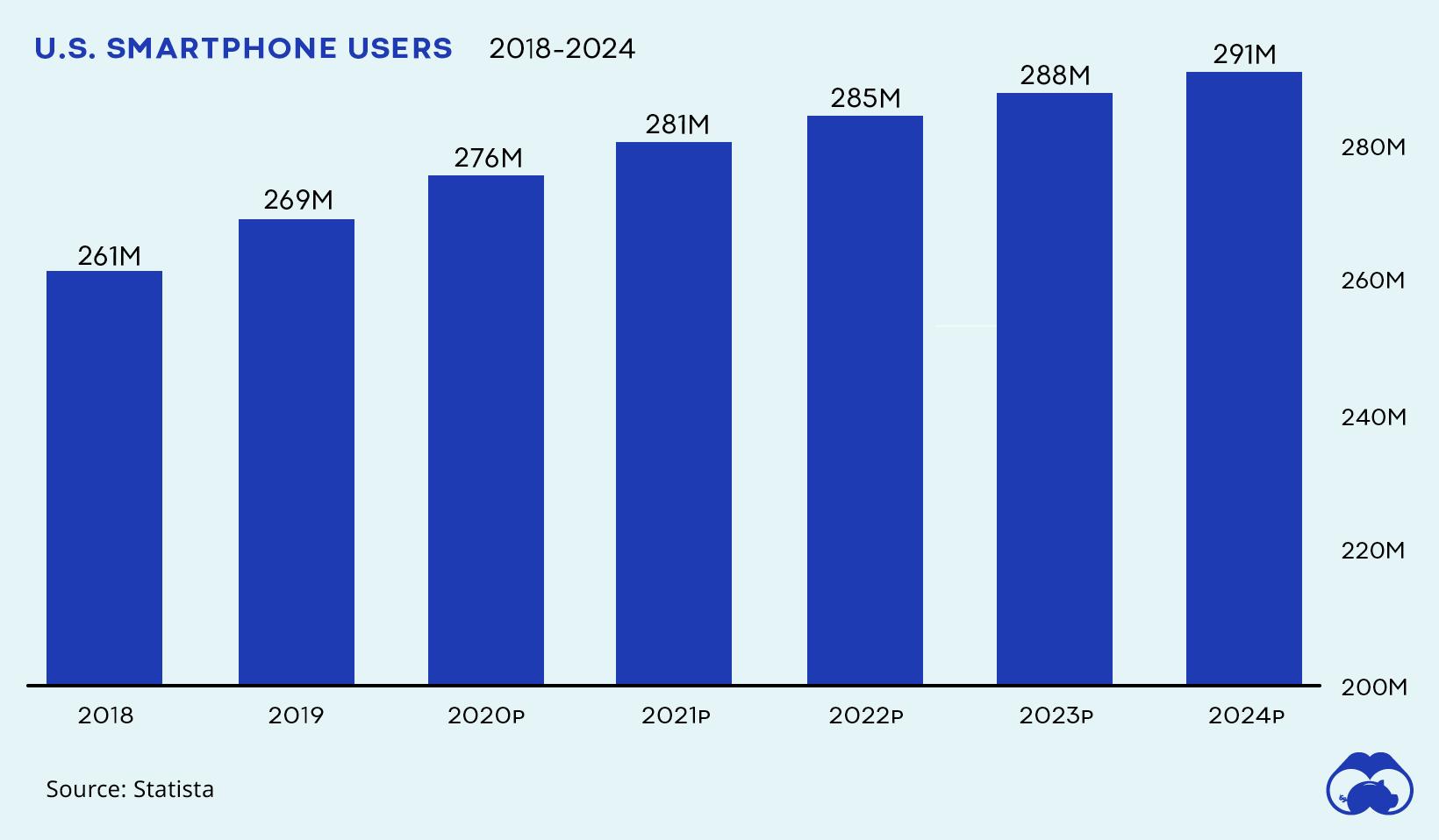 us smartphone users