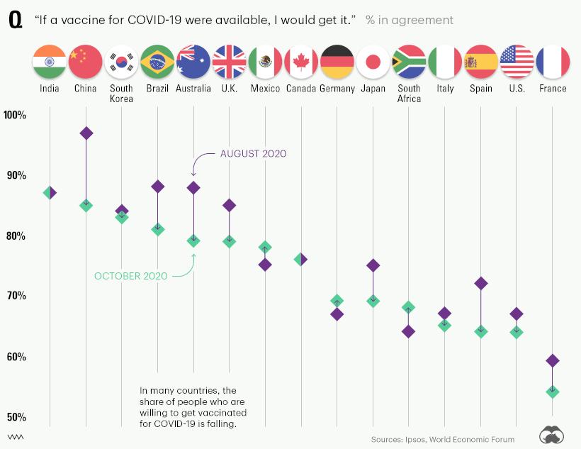 vaccine perceptions global