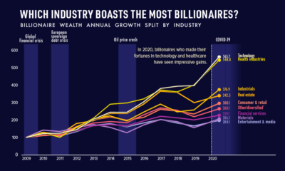 Which Industry Boasts the Most Billionaire Wealth?