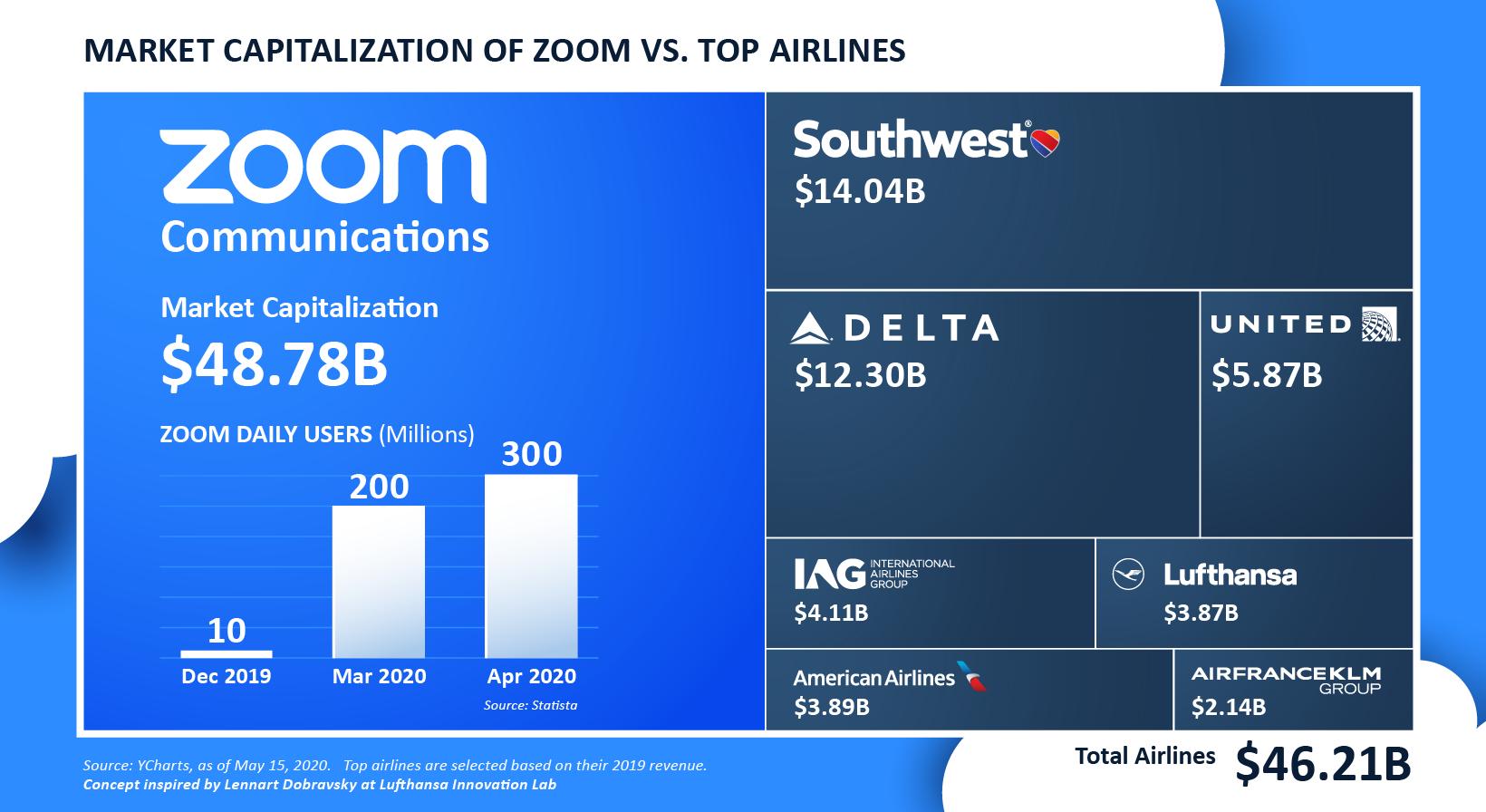 zoom market cap bigger than airlines