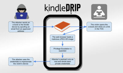 Sharing eBook With Your Kindle Could Have Let Hackers Hijack Your Account