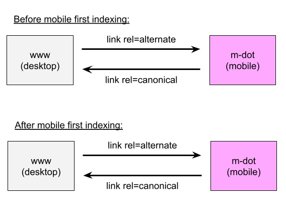 John Mueller clears confusion about mobile first indexing.