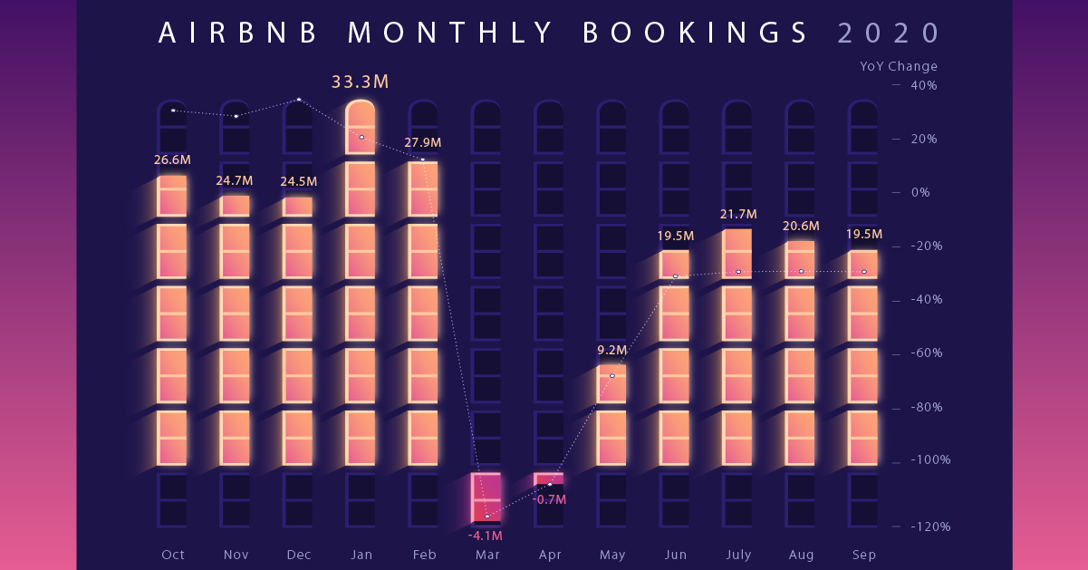 The Business of Airbnb, by the Numbers