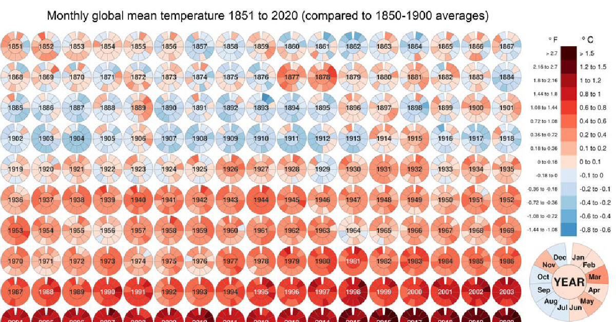Visualized: Historical Trends in Global Monthly Surface Temperatures (1851-2020)