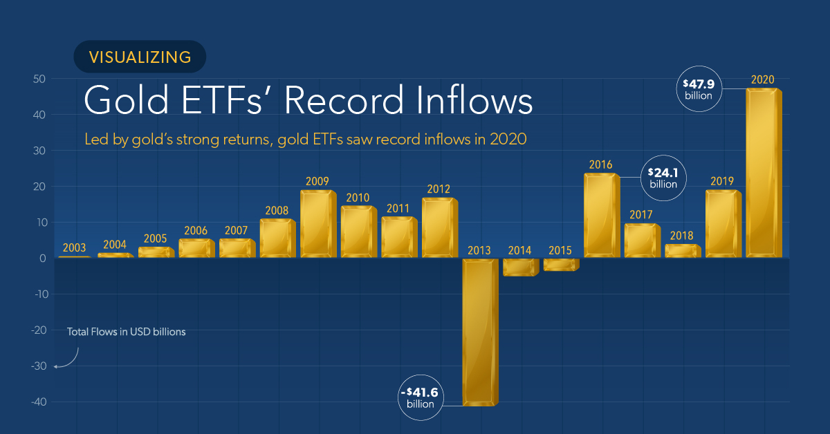 Visualizing Gold ETFs' Record Inflows of 2020
