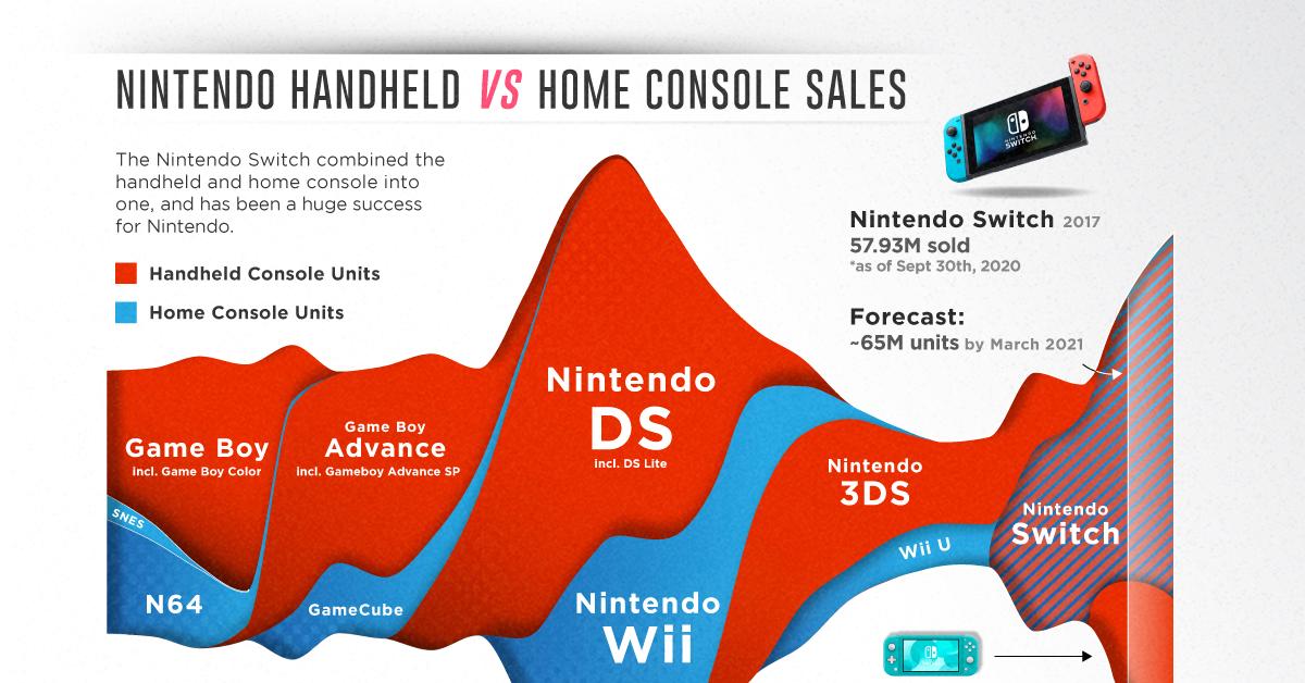 Visualizing Nintendo's Handheld vs. Home Console Sales