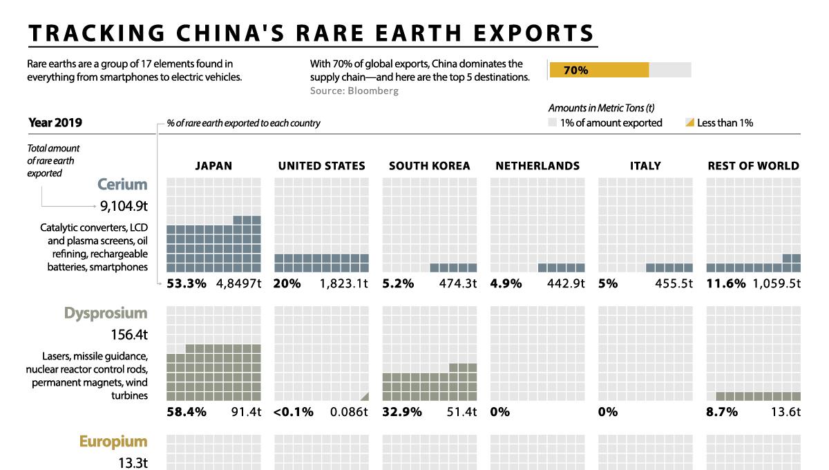 China's rare earth exports